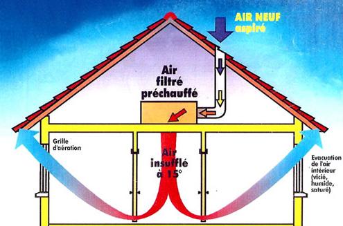 ADFIDF Traitement Dhumidité - Ventilation d une maison